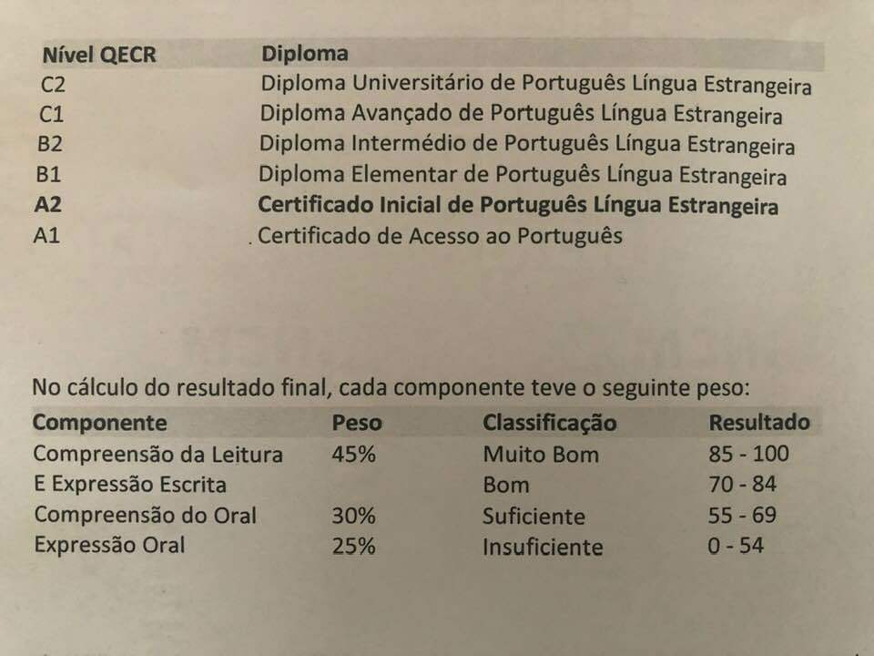 What the grades for the A2 Portuguese Exam mean